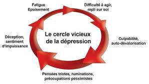 santé,symptômes,dépression,